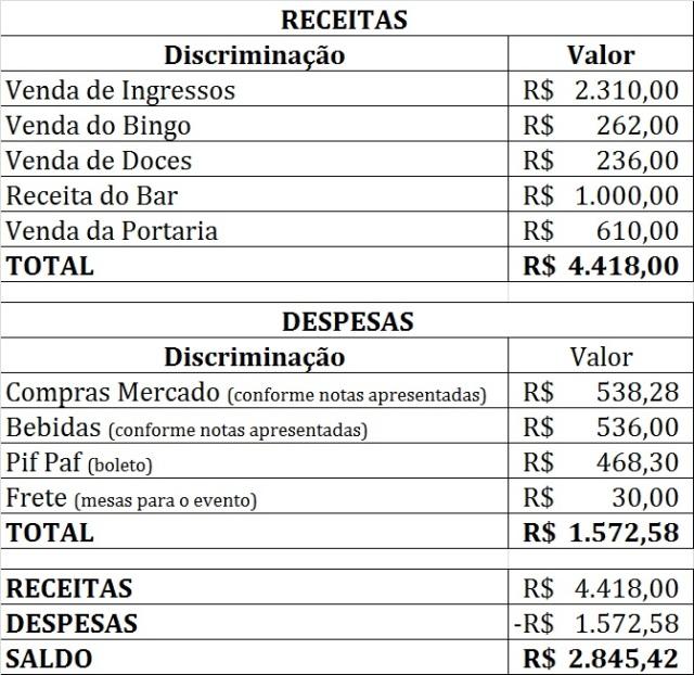 PRESTAÇÃO DE CONTAS FEIJÃO TROPEIRO